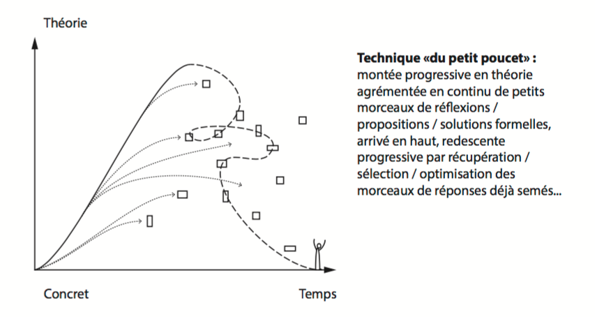 methode-design
